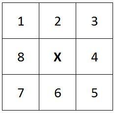 piksel yang diberi nomor sebagai perbandingan untuk koreksi